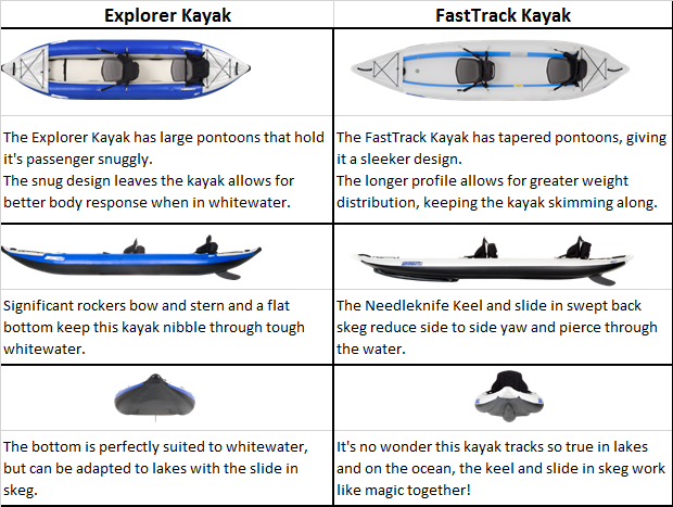 Explorer & FastTrack Kayak Comparison Chart
